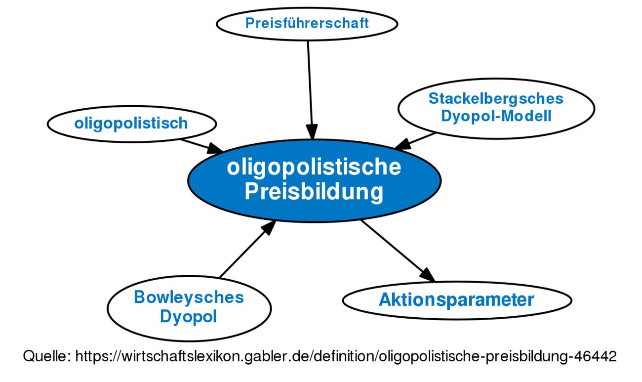 Oligopolistische Preisbildung Definition Gabler Wirtschaftslexikon