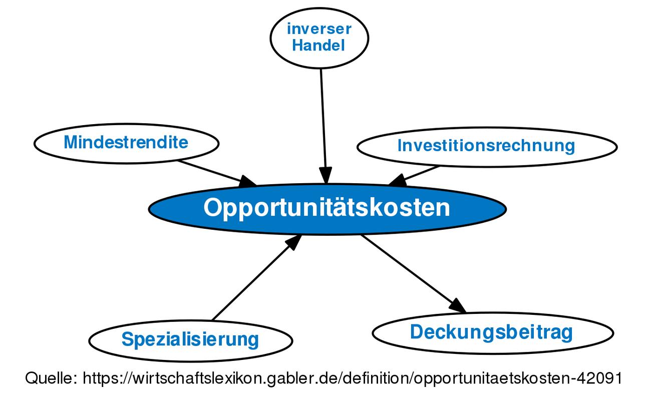definition opportunittskosten im gabler wirtschaftslexikon - Opportunitatskosten Beispiel