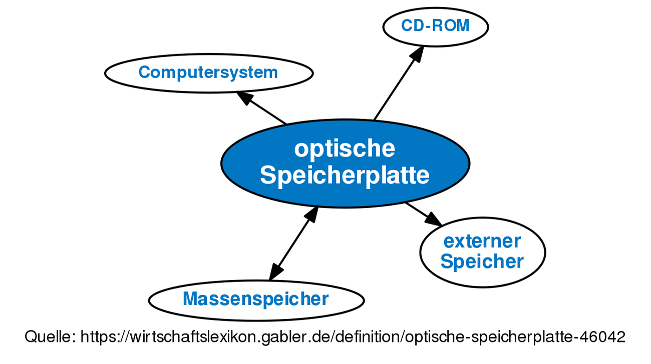 Optische Speicher