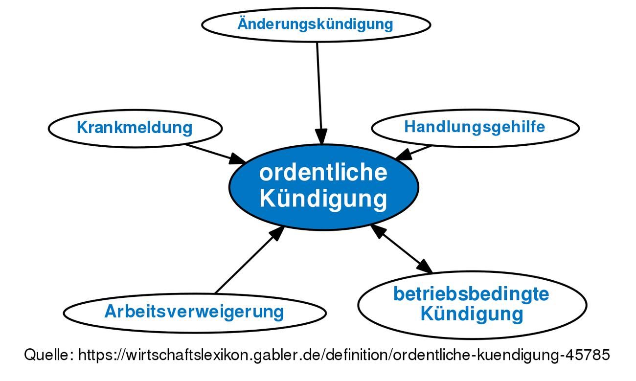 Ordentliche Kündigung Definition Gabler Wirtschaftslexikon