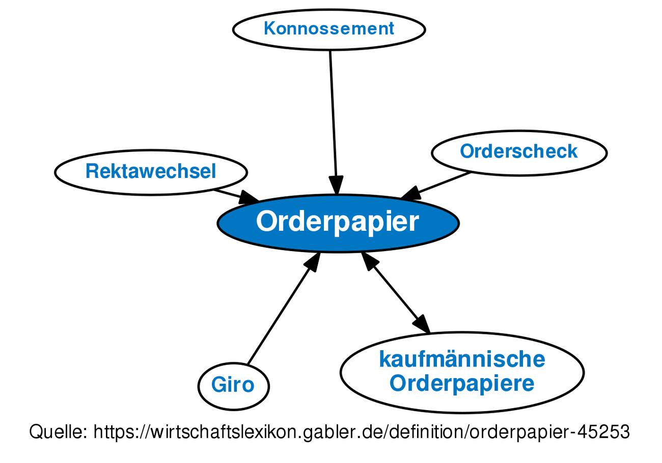 ᐅ Orderpapier • Definition im Gabler Wirtschaftslexikon Online