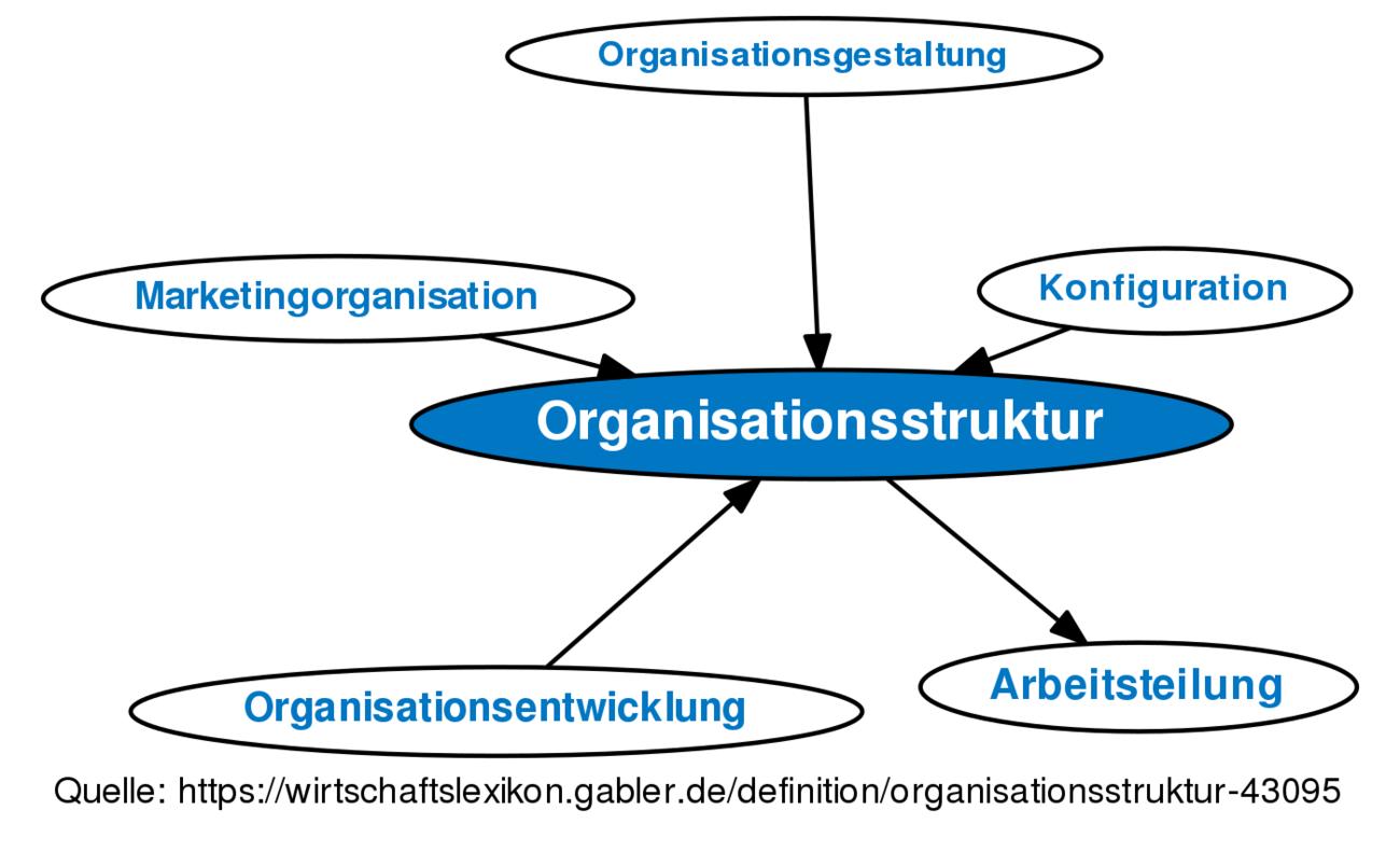 Organisationsstruktur Definition Gabler Wirtschaftslexikon