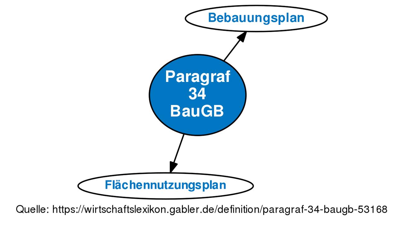 paragraf 34 baugb definition gabler wirtschaftslexikon. Black Bedroom Furniture Sets. Home Design Ideas