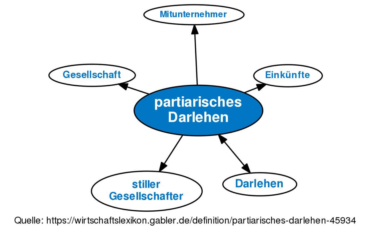 E   Partiarisches Darlehen  E  A Definition Im Gabler Wirtschaftslexikon Online