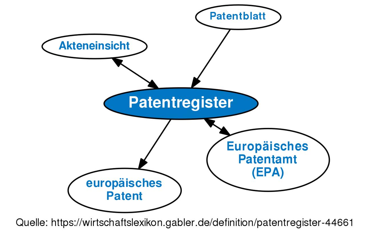 Europäisches Patentregister