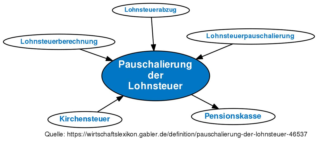 9f9a05811e Pauschalierung der Lohnsteuer • Definition   Gabler Wirtschaftslexikon
