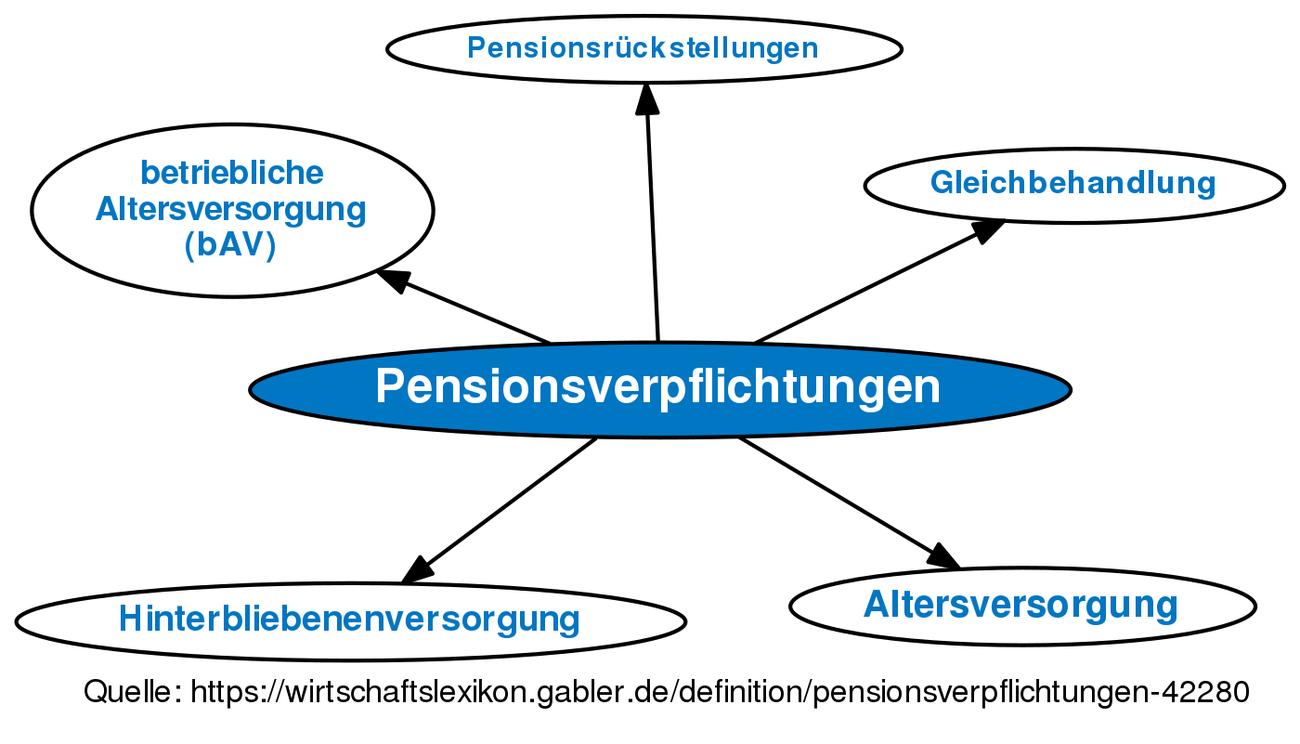 Pensionsverpflichtungen