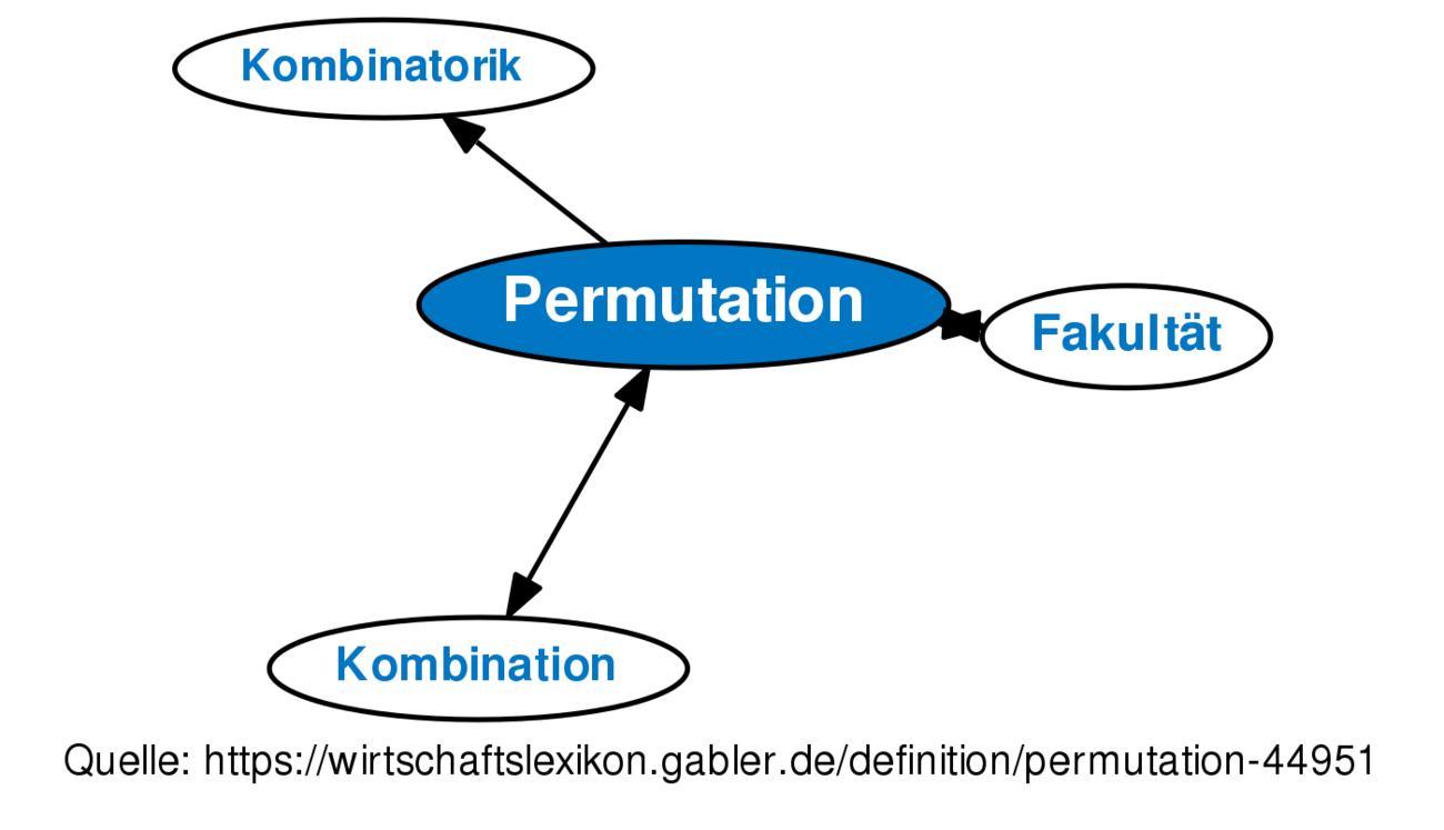 Perfect Permutation Und Kombination Arbeitsblatt Photos ...