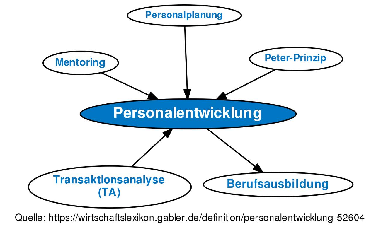 Personalentwicklung Definition Gabler Wirtschaftslexikon