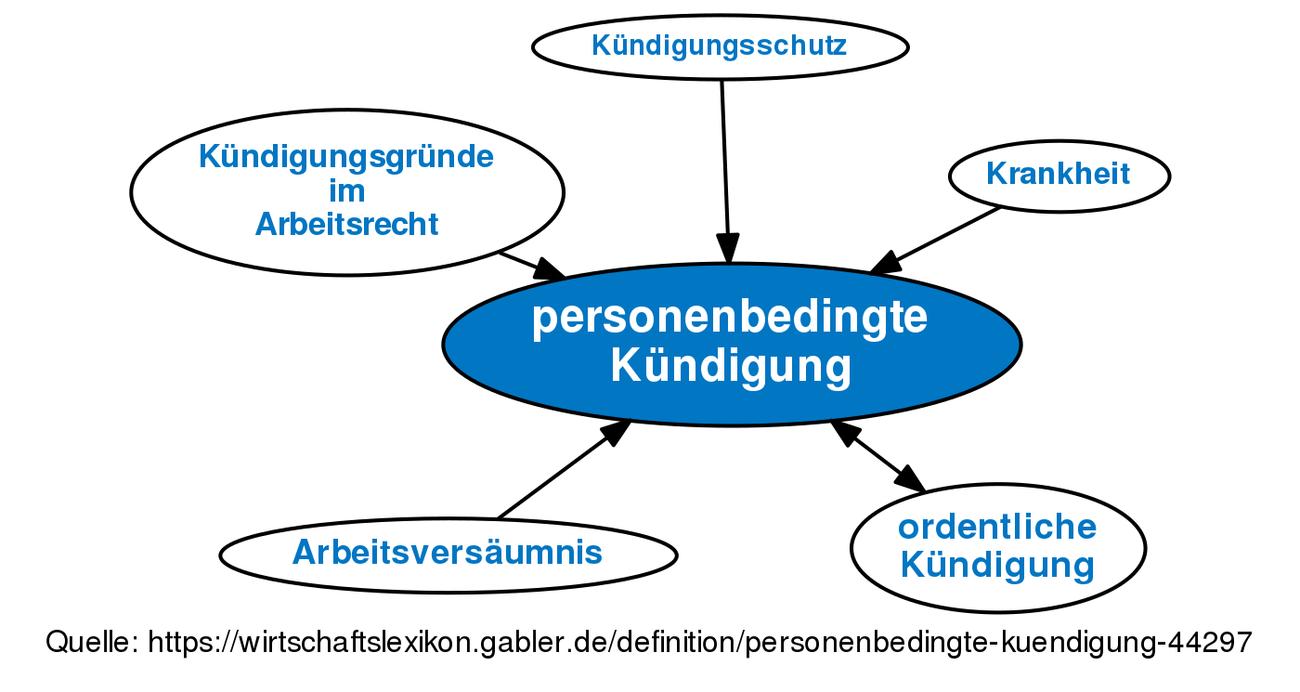 Personenbedingte Kündigung Definition Gabler Wirtschaftslexikon