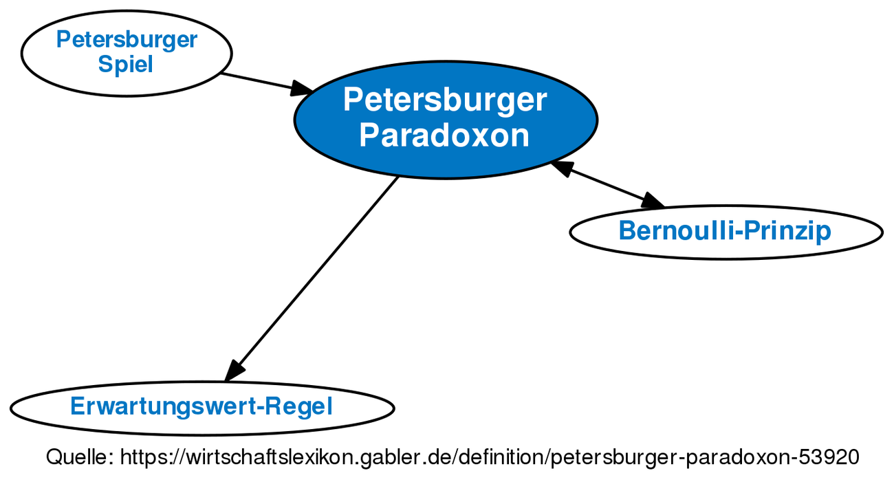 St Petersburg Paradoxon