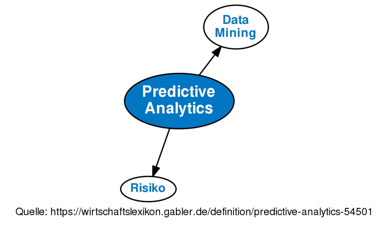 Types of Analytics: descriptive, predictive, prescriptive analytics