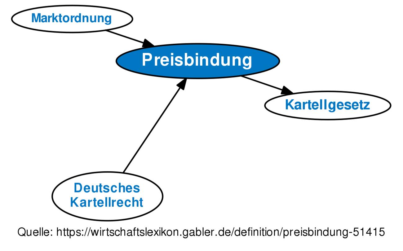 Preisbindung Definition Gabler Wirtschaftslexikon
