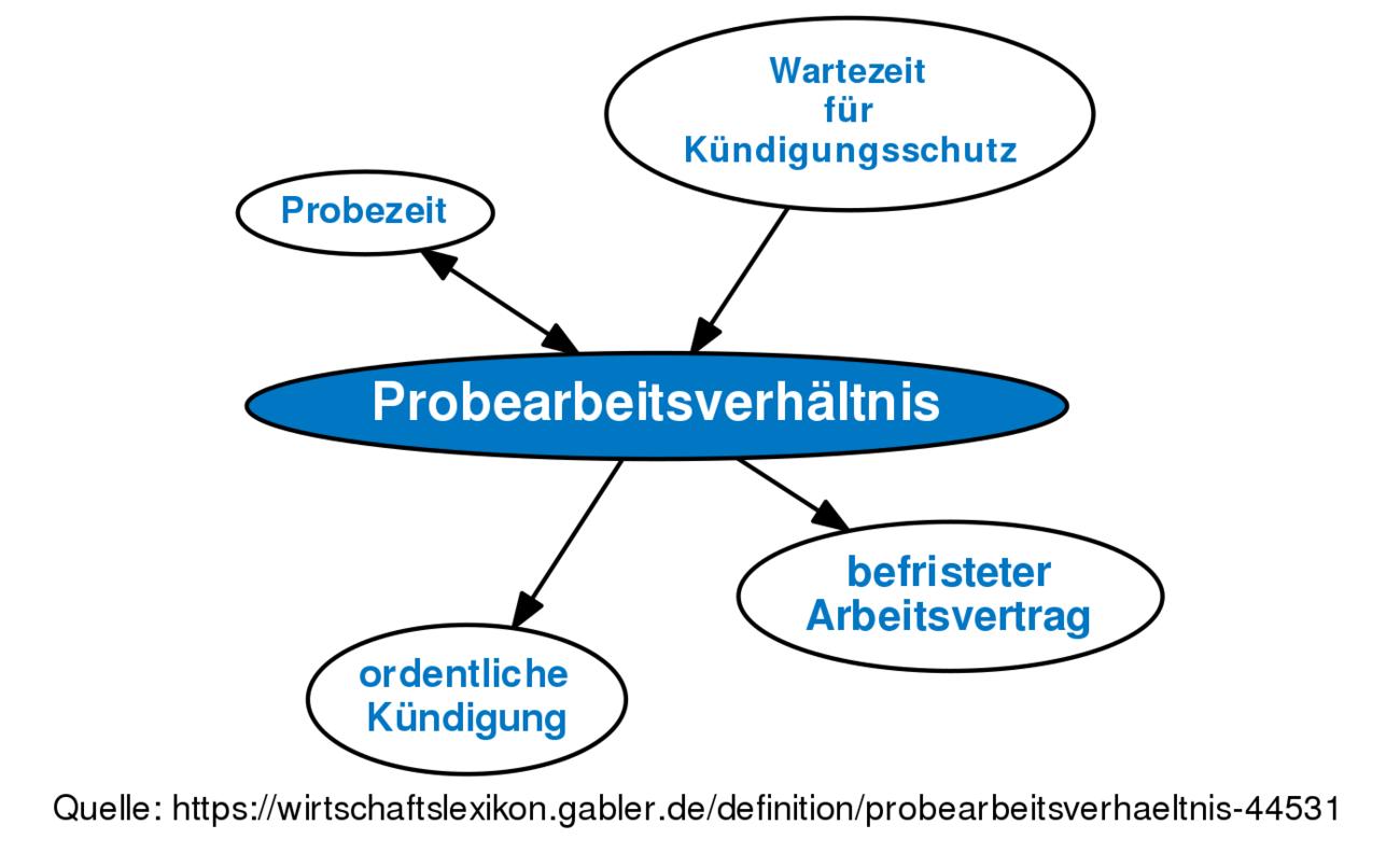 Definition »Probearbeitsverhältnis« im Gabler Wirtschaftslexikon