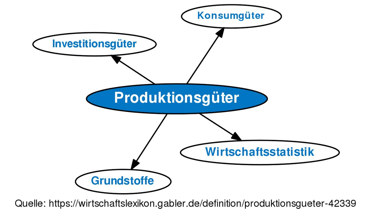 definition produktionsgter im gabler wirtschaftslexikon - Produktionsguter Beispiele