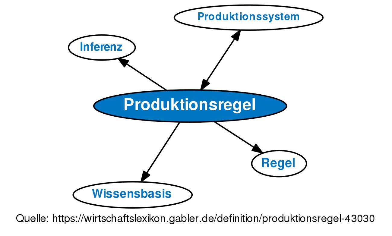 ᐅ Produktionsregel • Definition im Gabler Wirtschaftslexikon Online