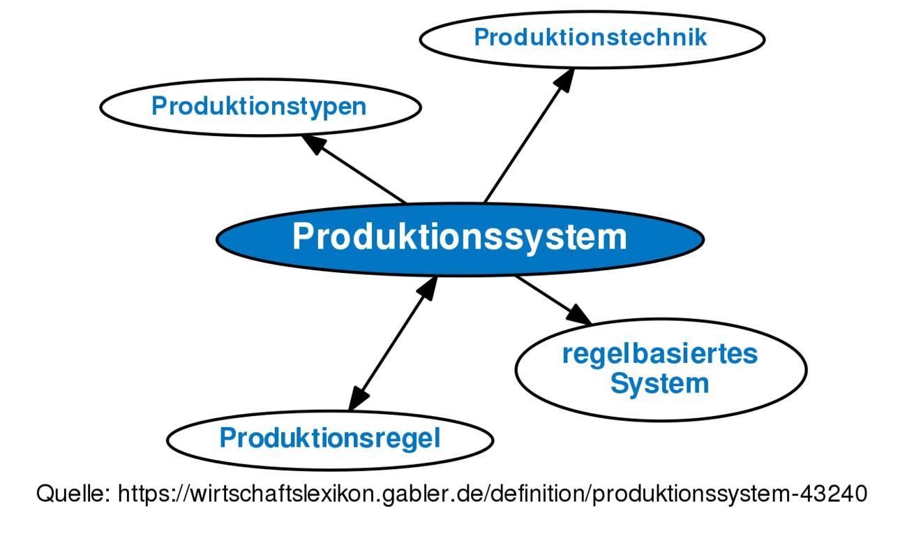 Groß Reproduktionssystem Diagramm Fotos - Physiologie Von ...