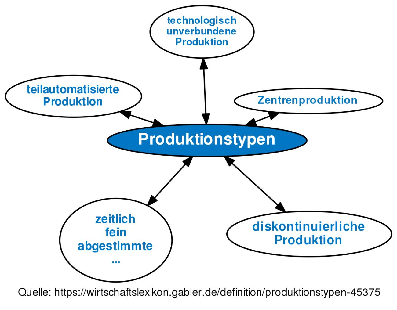 ᐅ Produktionstypen • Definition im Gabler Wirtschaftslexikon Online