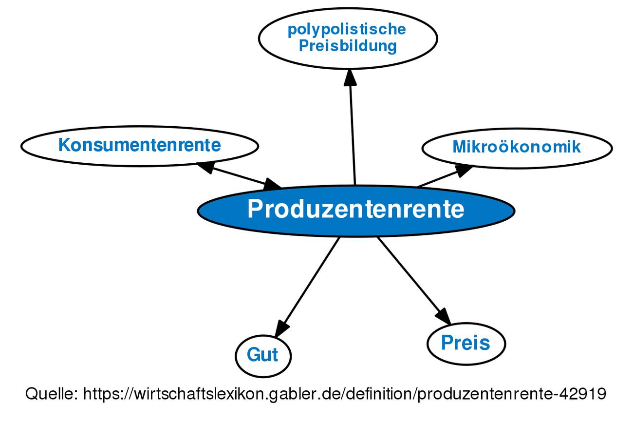 Definition Produzentenrente