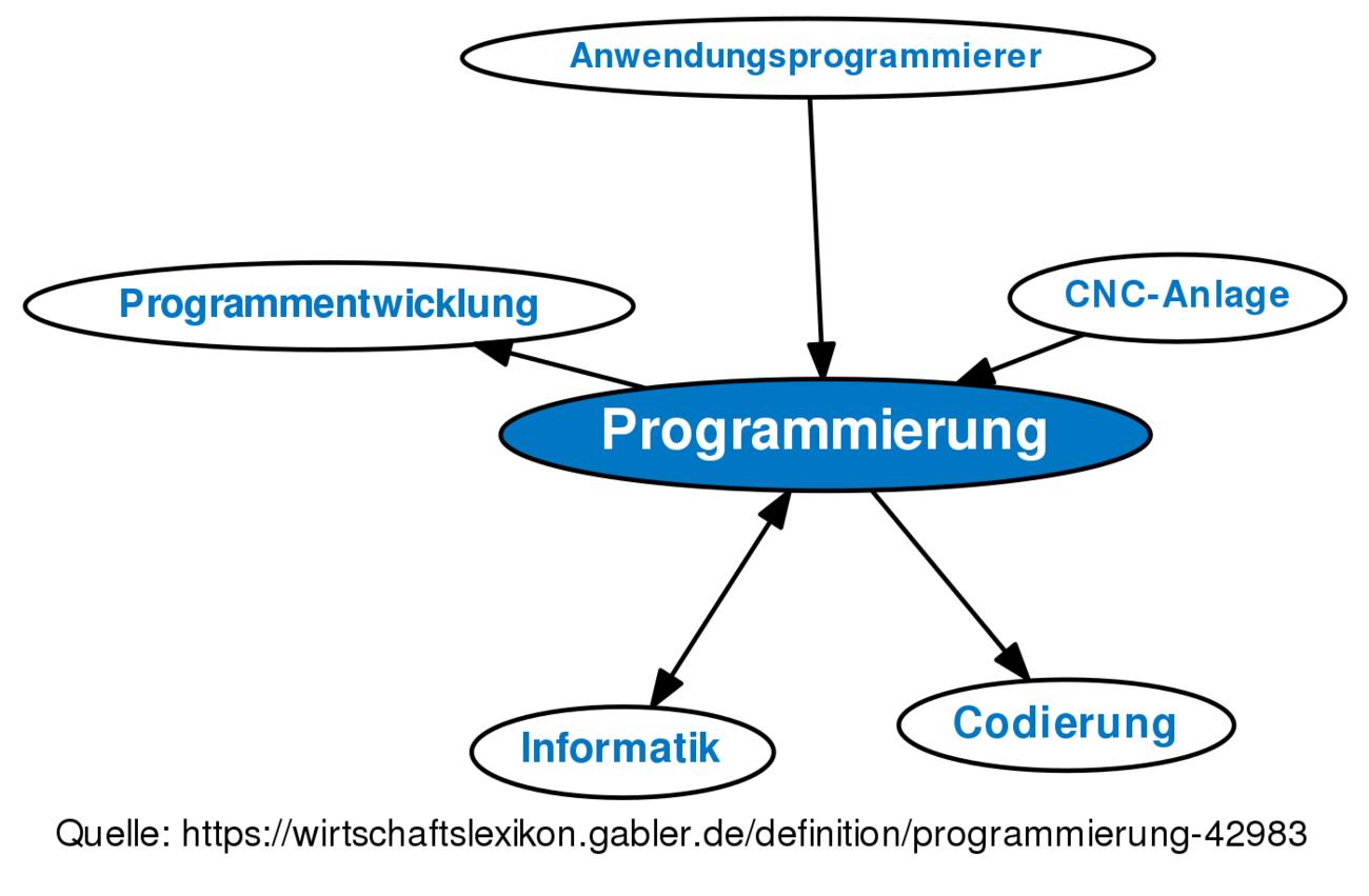 Ausgezeichnet Beispiel Lebenslauf Programmierer Ideen - Entry Level ...