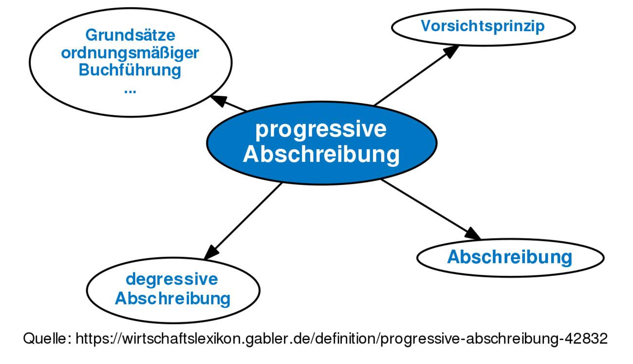 Beste Abschreibung Büromöbel Bilder - Hauptinnenideen - kakados.com