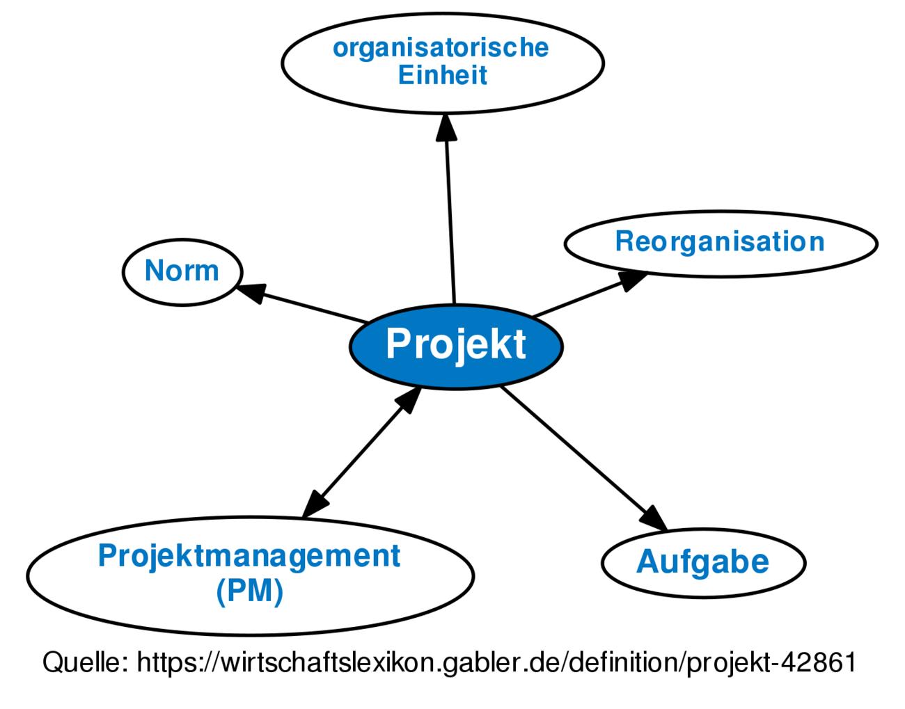 Erfreut Projektmanager Werden Fortgeführt Galerie - Beispiel ...