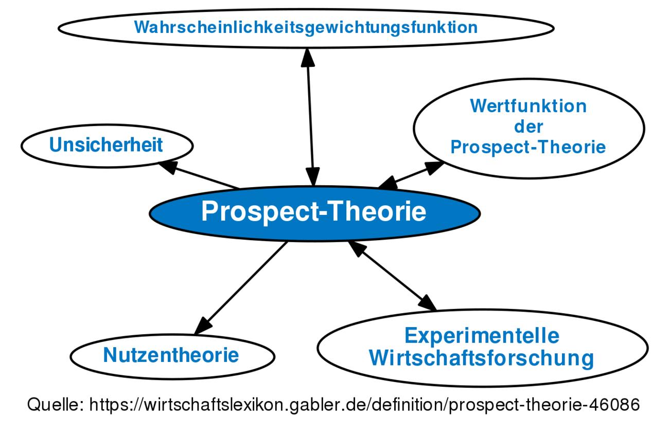 Neue Erwartungstheorie