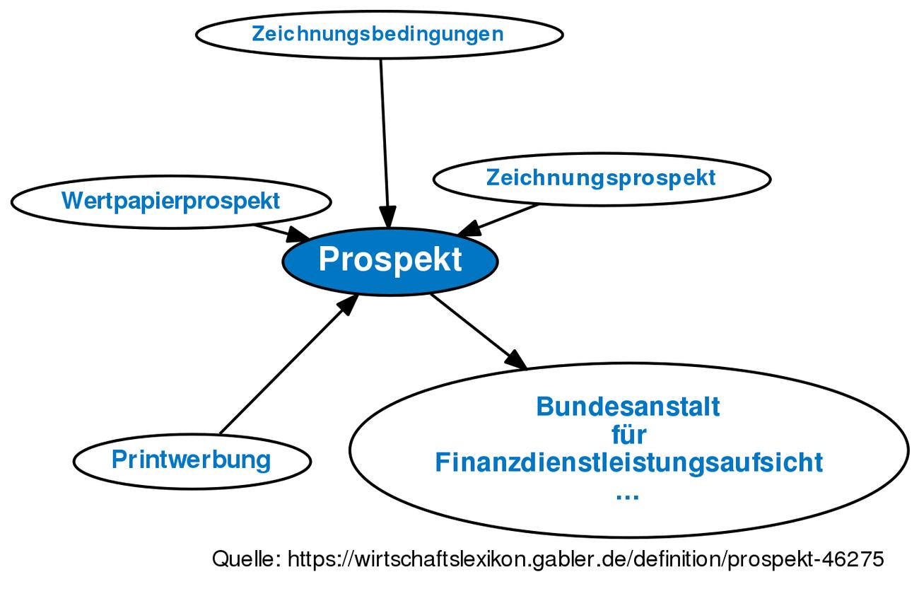 Prospekt Definition Gabler Wirtschaftslexikon