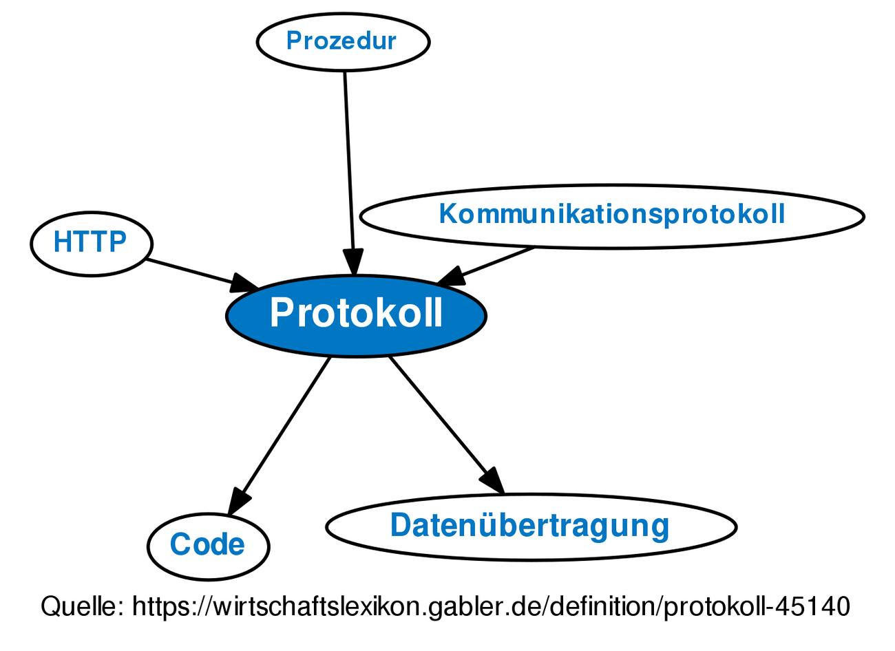 protokol definition