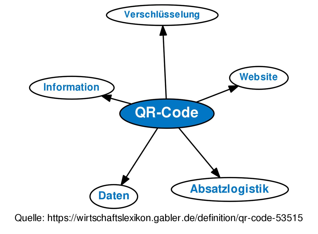 Schön Drahtfarbe Code Tabelle Fotos - Elektrische Schaltplan-Ideen ...