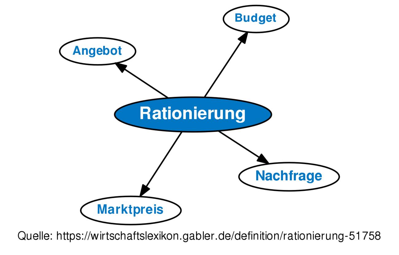 Rationierung Definition Gabler Wirtschaftslexikon