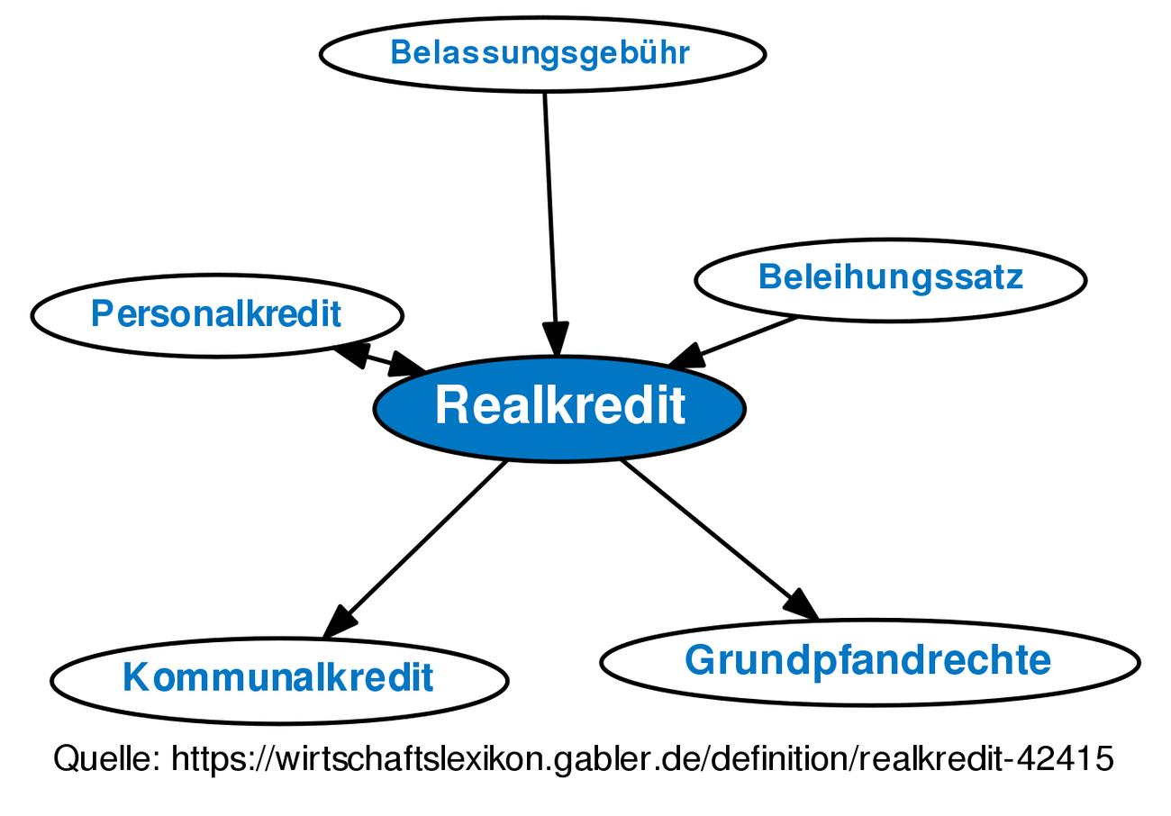 Definition »Realkredit | Gabler Wirtschaftslexikon Online