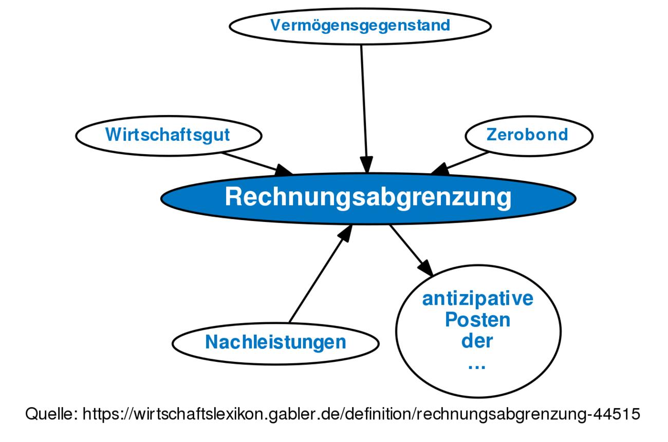 Rechnungsabgrenzung Definition Gabler Wirtschaftslexikon