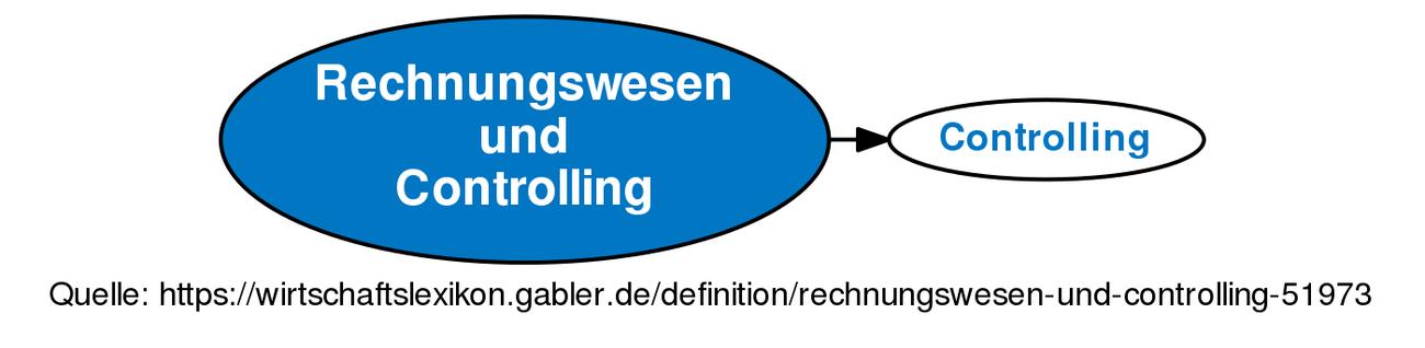 Rechnungswesen Und Controlling Definition Gabler Wirtschaftslexikon