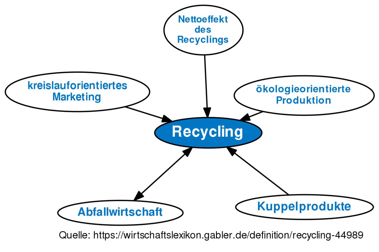 recycling definition im gabler wirtschaftslexikon online. Black Bedroom Furniture Sets. Home Design Ideas