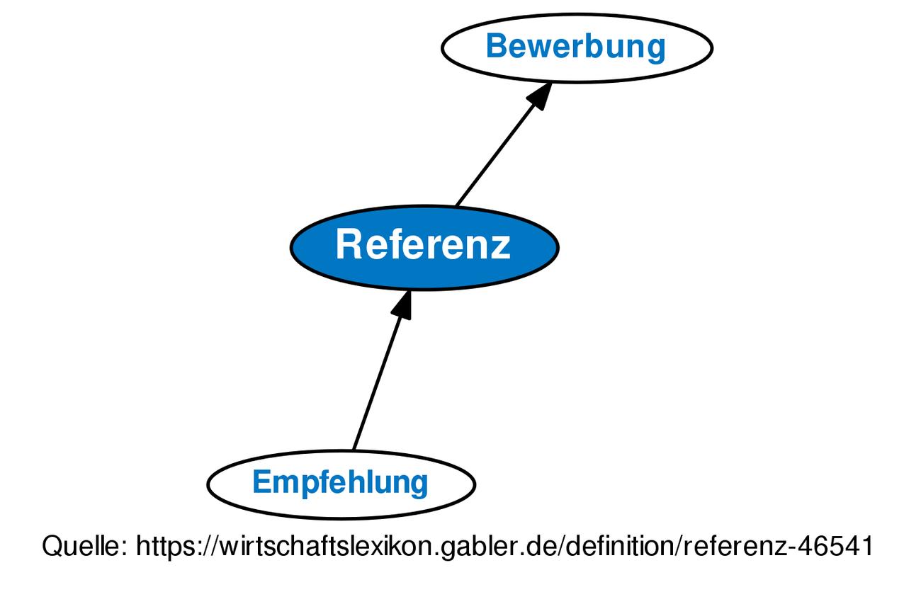 Definition »Referenz« im Gabler Wirtschaftslexikon