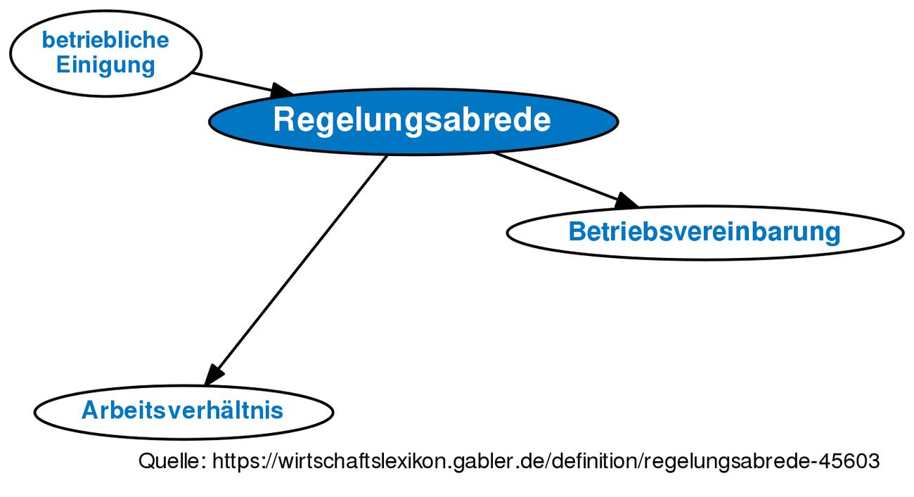 Regelungsabrede • Definition | Gabler Wirtschaftslexikon