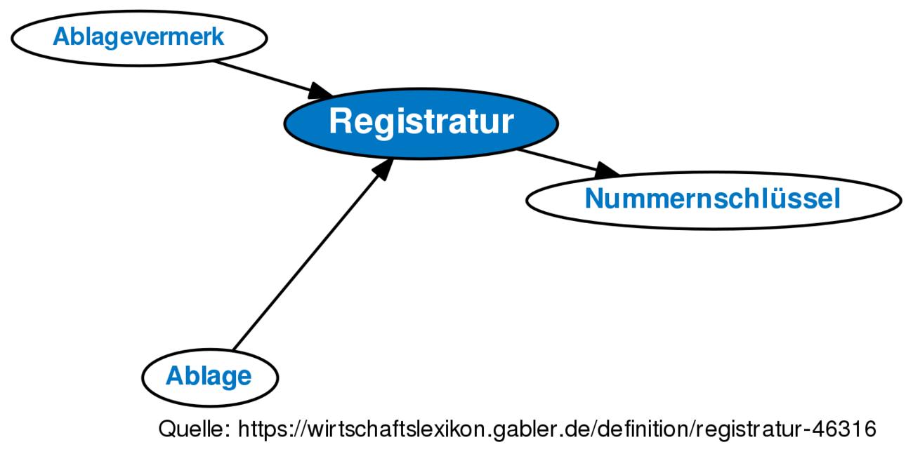 Definition »Registratur« im Gabler Wirtschaftslexikon