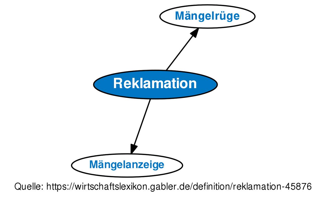 Reklamation Definition Gabler Wirtschaftslexikon