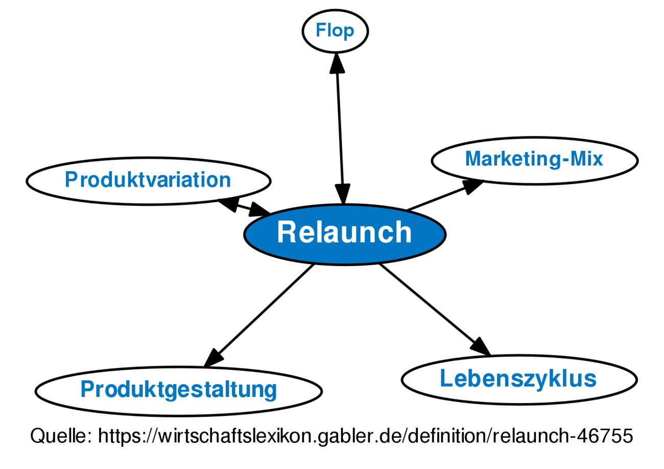 definition relaunch im gabler wirtschaftslexikon - Produktdiversifikation Beispiel