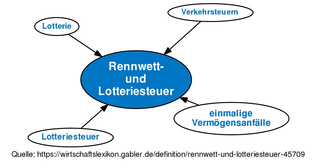 Lotteriesteuer