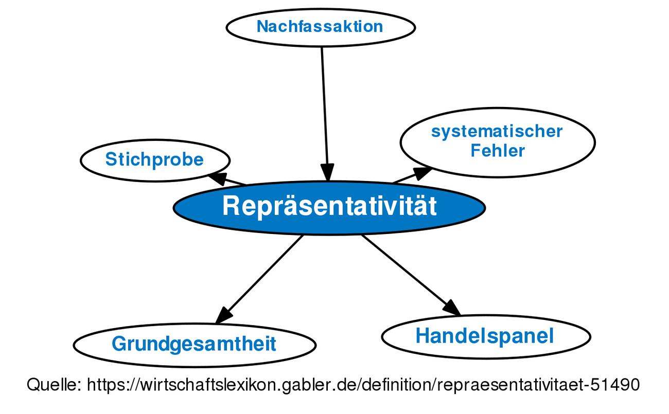 ᐅ Repräsentativität • Definition im Gabler Wirtschaftslexikon