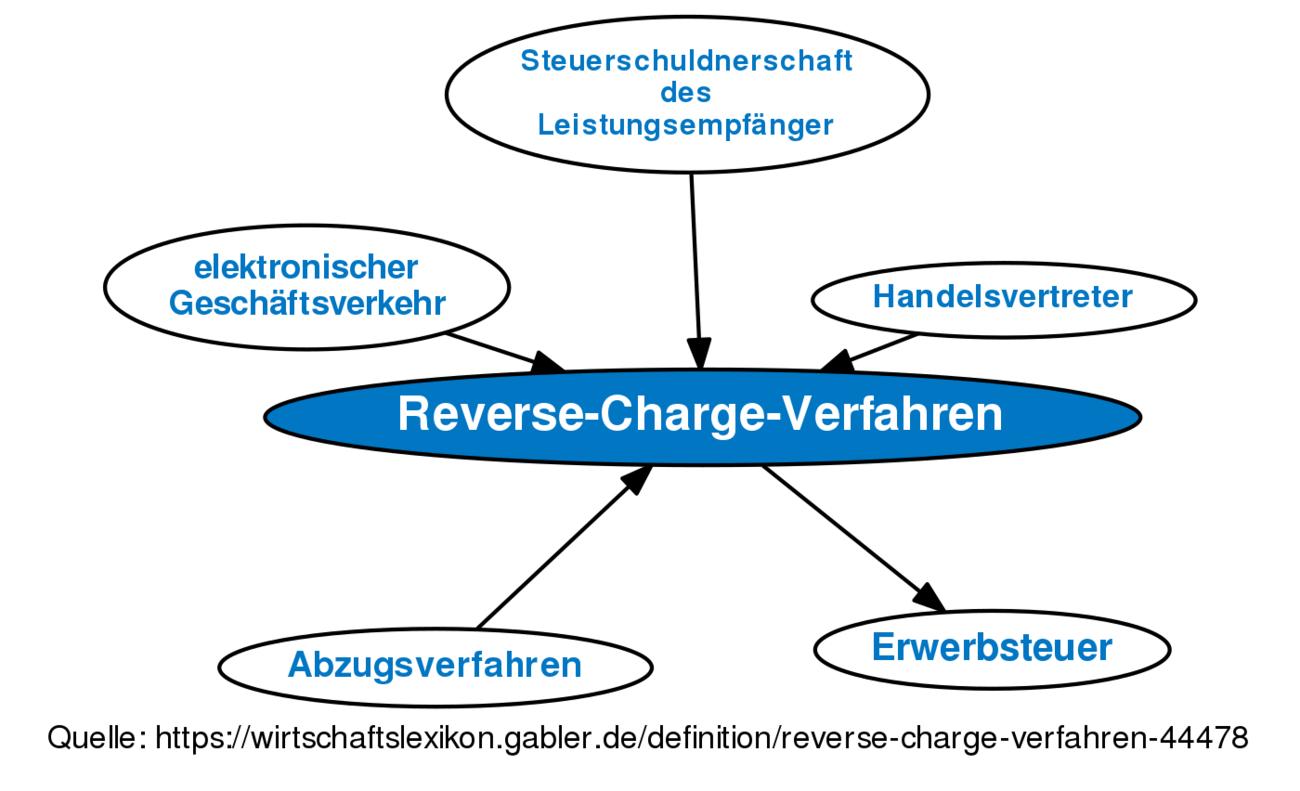Reverse Charge Verfahren Definition Gabler Wirtschaftslexikon