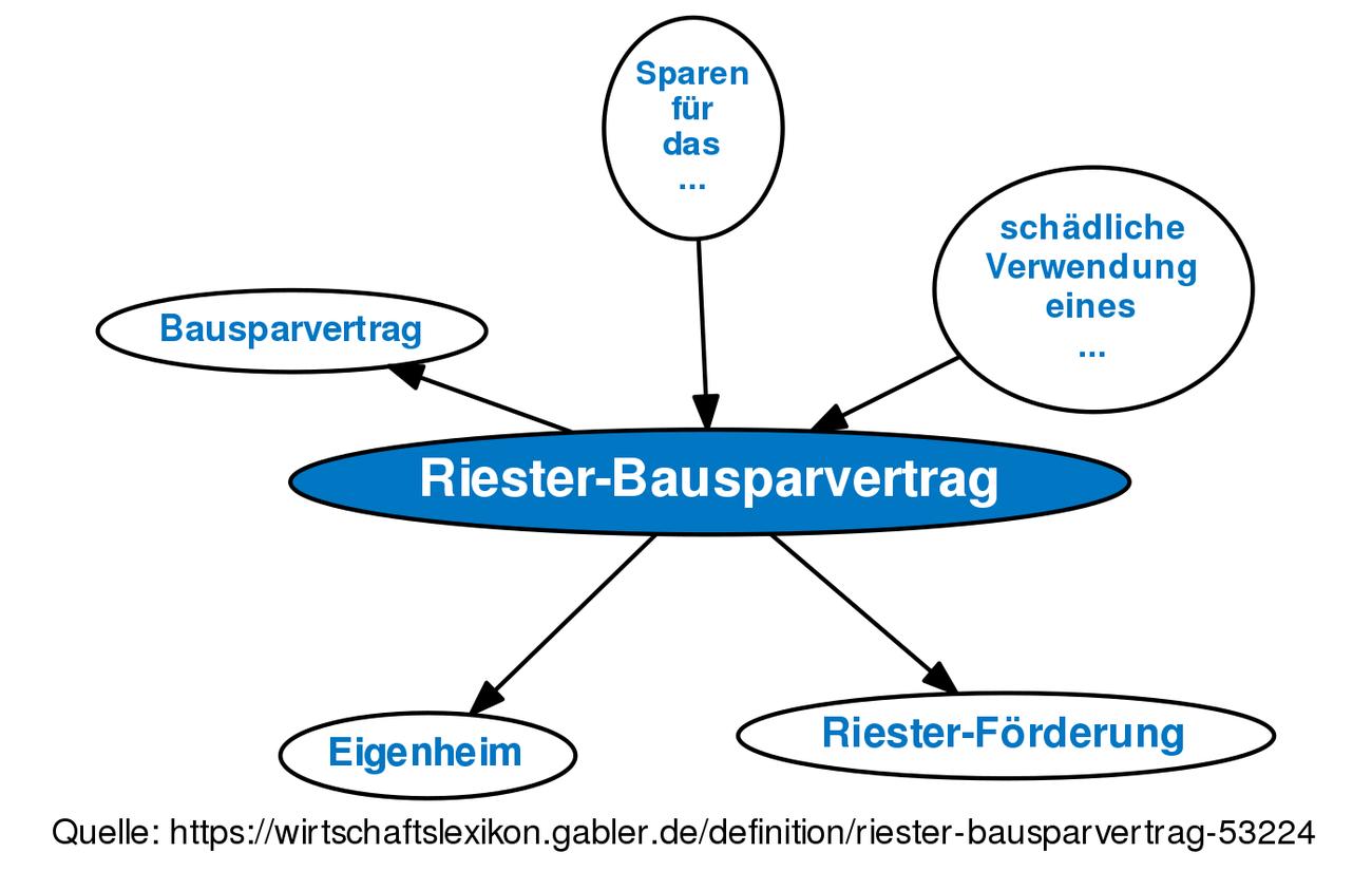 Riester Bausparvertrag Definition Gabler Wirtschaftslexikon