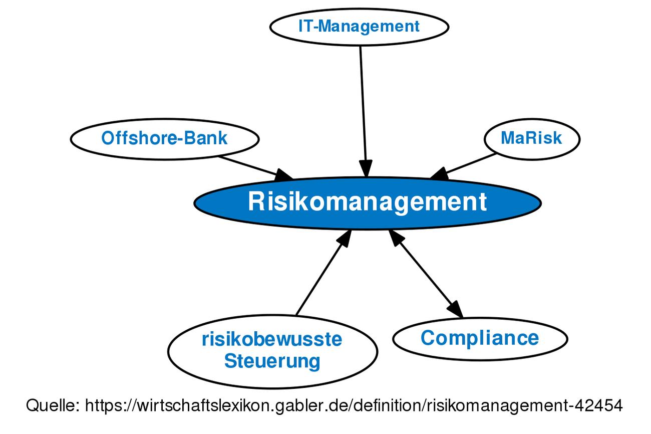Großzügig Risikomanagement Beispielvorlage Ideen - Entry Level ...