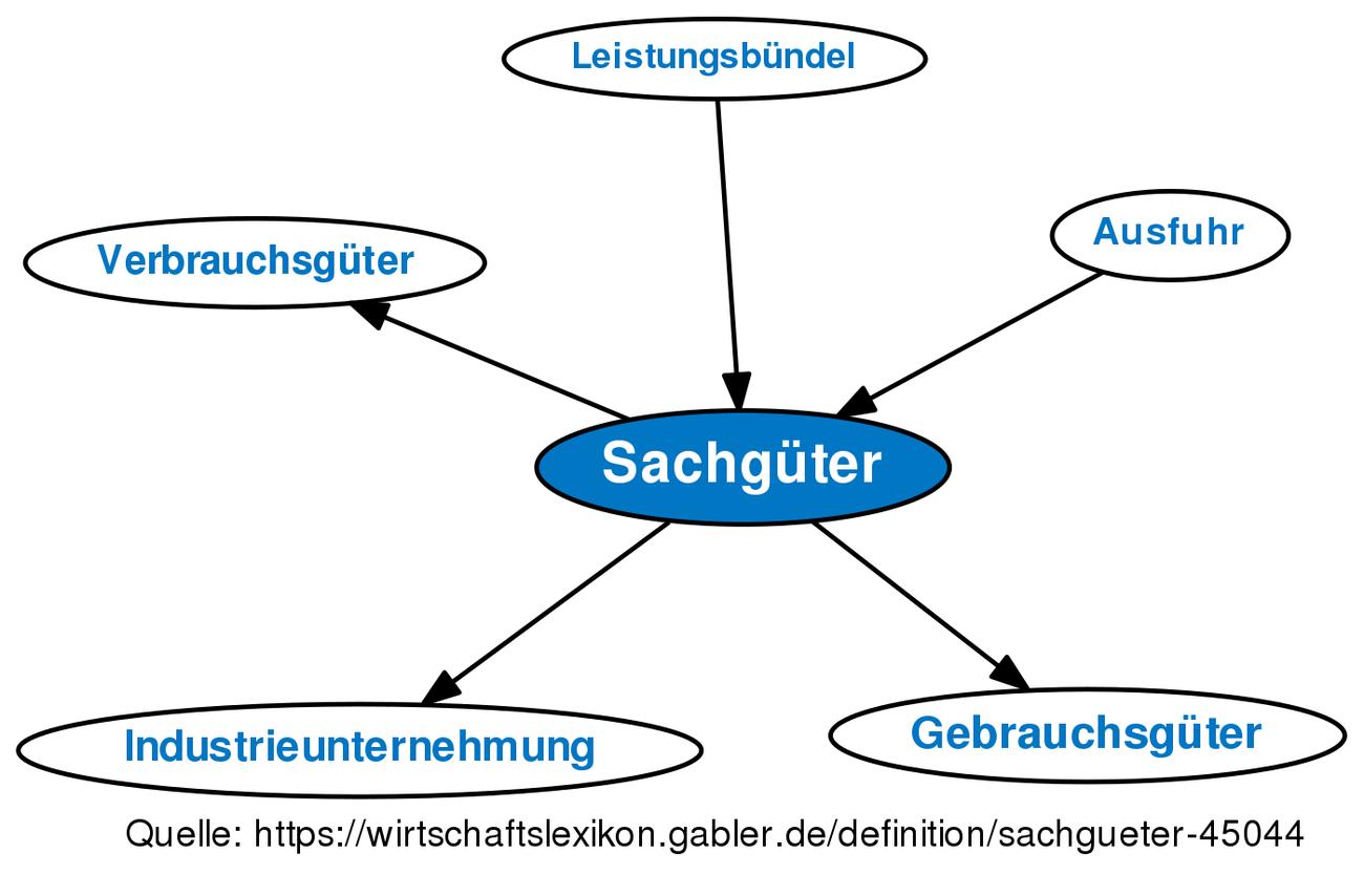 definition sachgter im gabler wirtschaftslexikon - Sachguter Beispiele