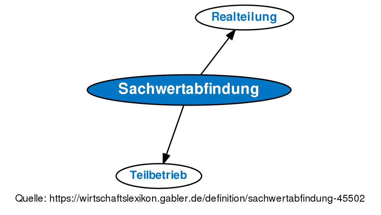 Sachwertabfindung Definition Gabler Wirtschaftslexikon