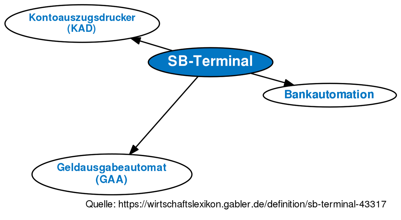 Definition Sb Terminal Im Gabler Wirtschaftslexikon Relay