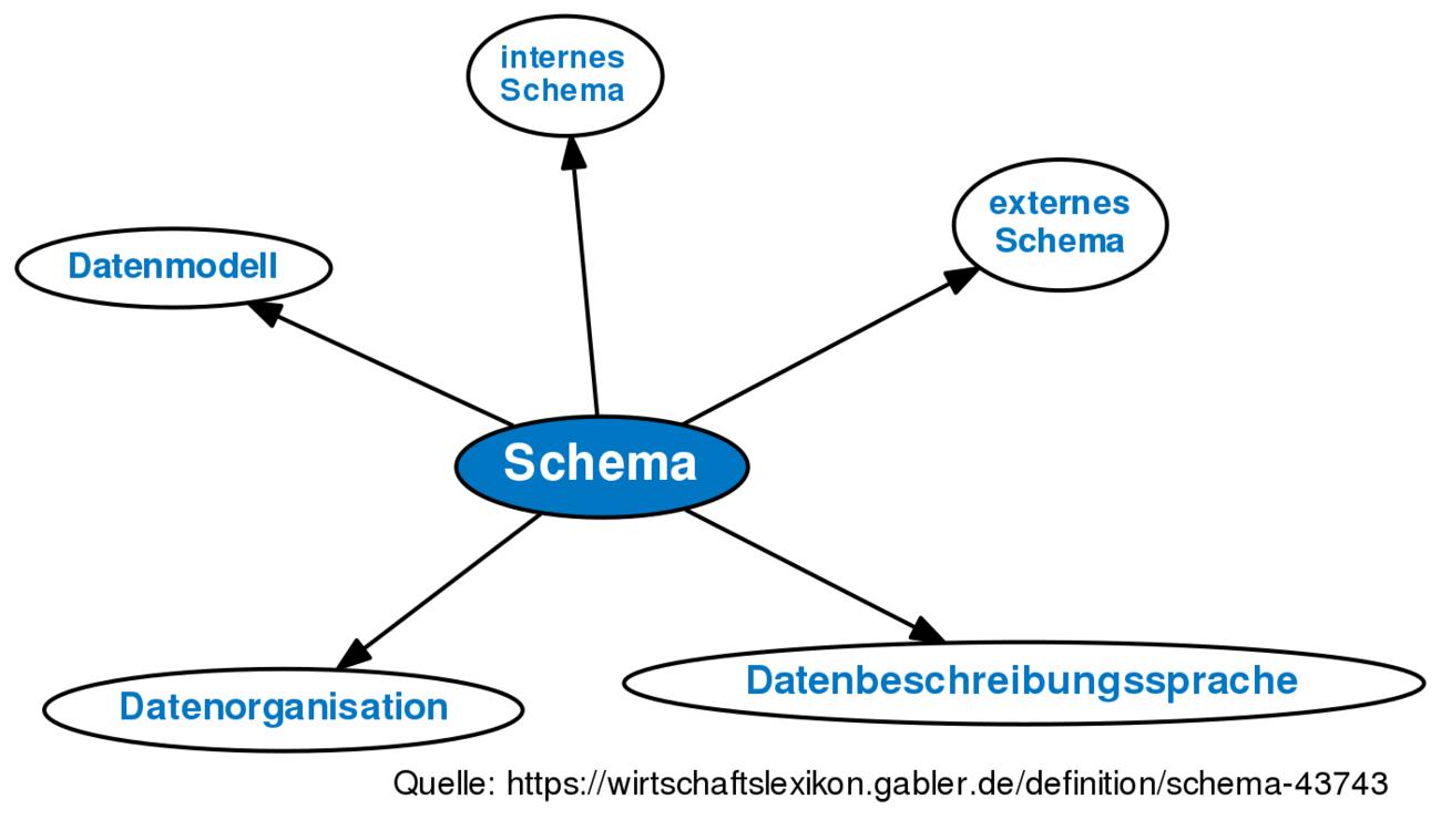 ᐅ Schema • Definition im Gabler Wirtschaftslexikon Online