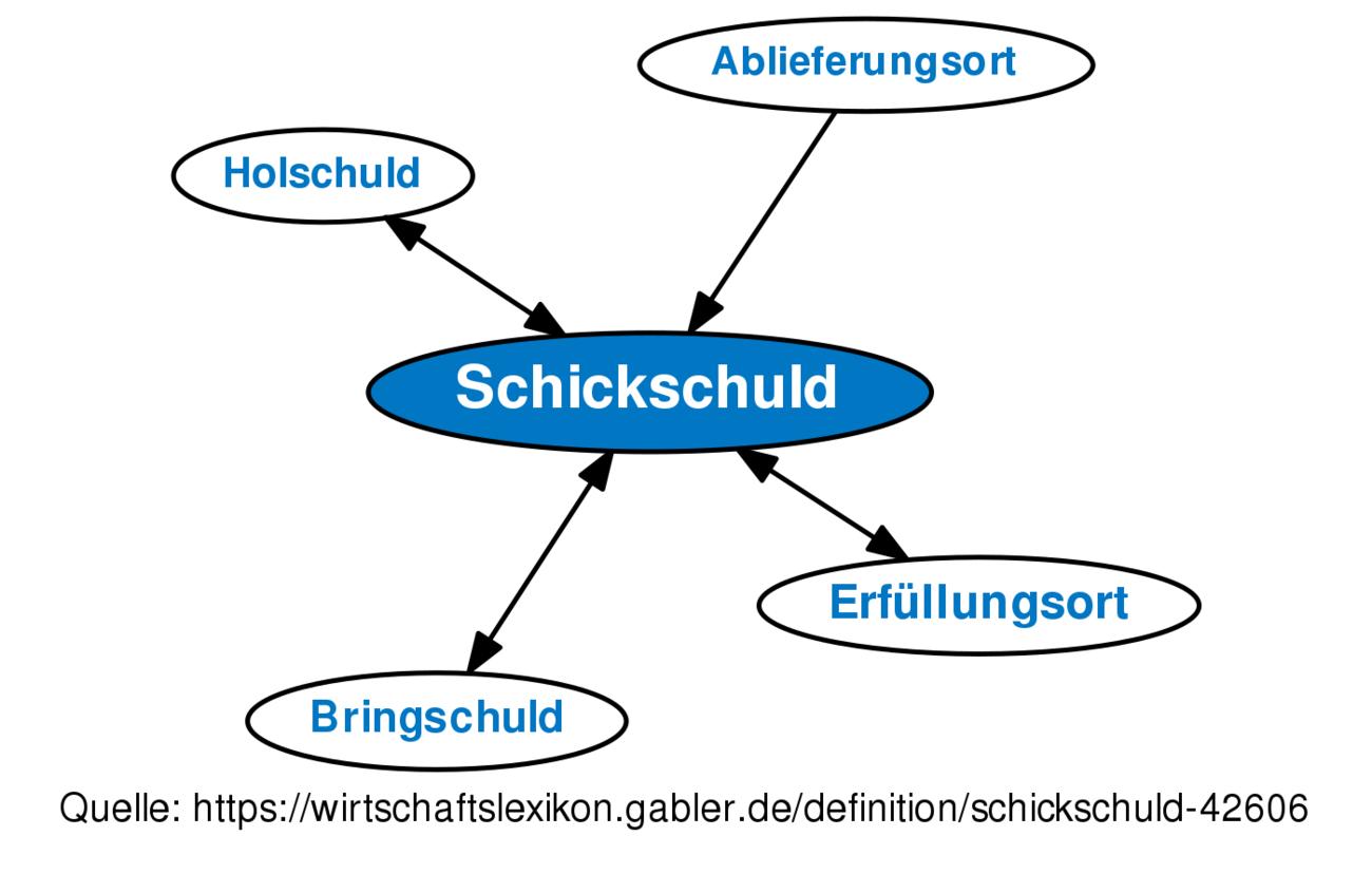 Schickschuld • Definition   Gabler Wirtschaftslexikon
